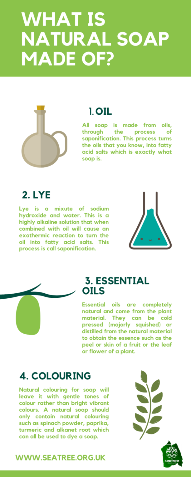 what is natural soap made of infographic