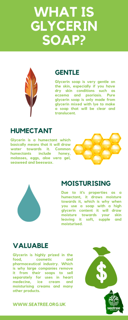 what is glycerin soap infographic