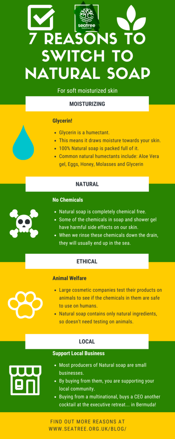 100% Natural soap Infographic on reasons to switch